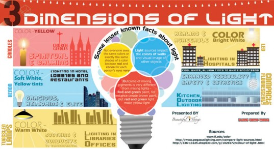 dimensions-of-light-infographic-537x293
